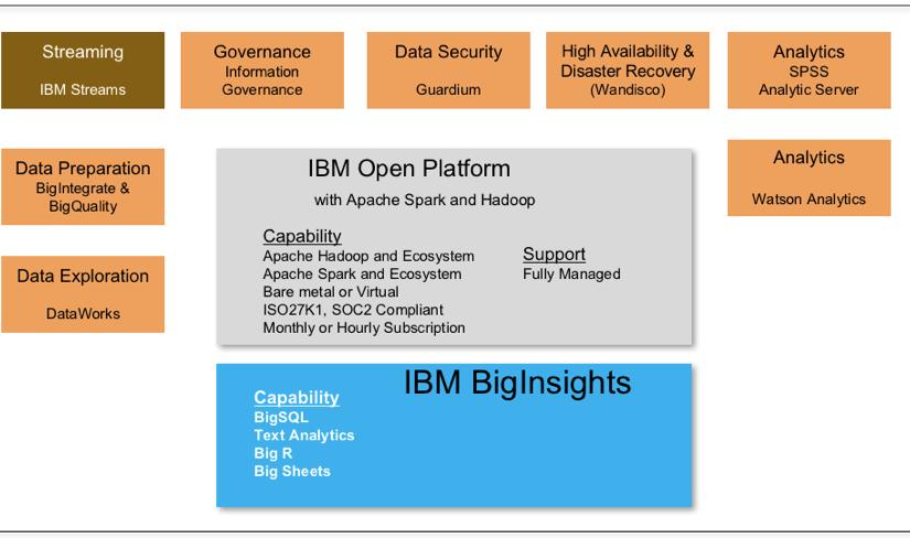 بررسی IBM BigInsights برای Apache Hadoop – قسمت سوم (پایانی)