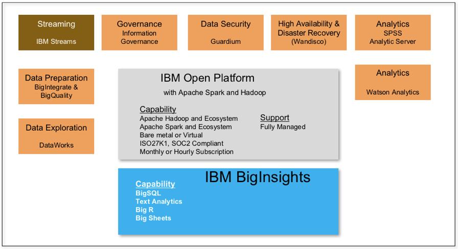 بررسی IBM BigInsights برای Apache Hadoop