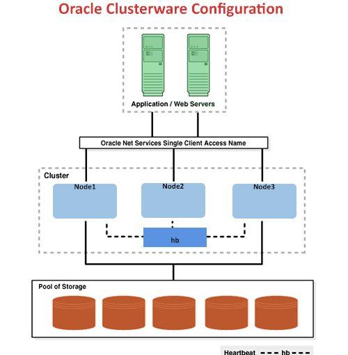 بررسی قابلیت های Oracle Clusterware 12c – قسمت سوم (پایانی)