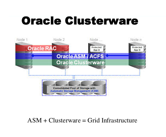 قابلیت های Oracle Clusterware