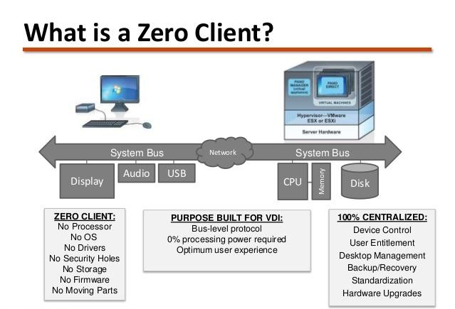 کاربرد Zero Client در دسکتاپ مجازی و VMware Horizon – قسمت اول