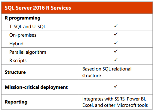 SQL Server 2016 R Services