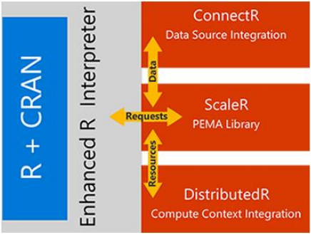 SQL Server 2016 R Services - مفهوم R
