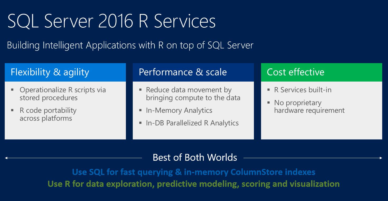 مفهوم قلب در مجازی مفهوم R و آنالیز پیشرفته داده ها در SQL Server 2016