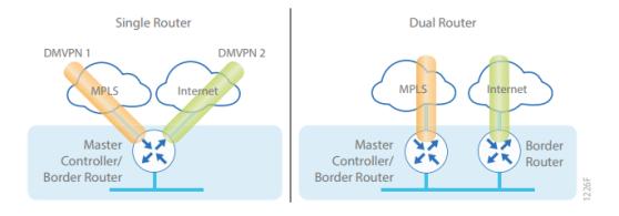 Cisco IWAN چیست - Cisco Intelligent WAN