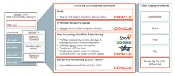 ویژگی های مهم Oracle Big Data Discovery
