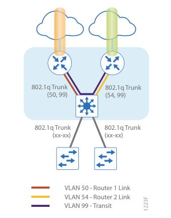 Cisco IWAN چیست - پیاده سازی Cisco Intelligent WAN