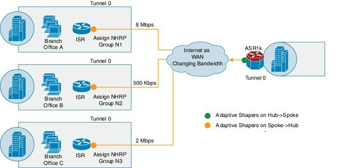 Cisco IWAN چیست - Cisco Intelligent WAN