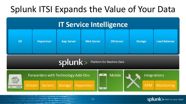 مفهوم Splunk IT Service Intelligence و کاربردهای آن