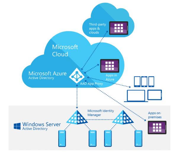 MIM چیست Microsoft Identity Manager 2016