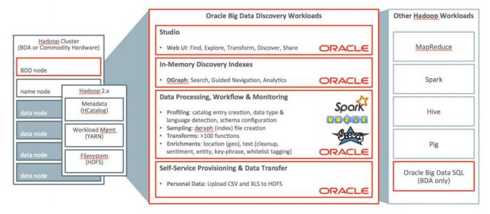 ویژگی های مهم Oracle Big Data Discovery