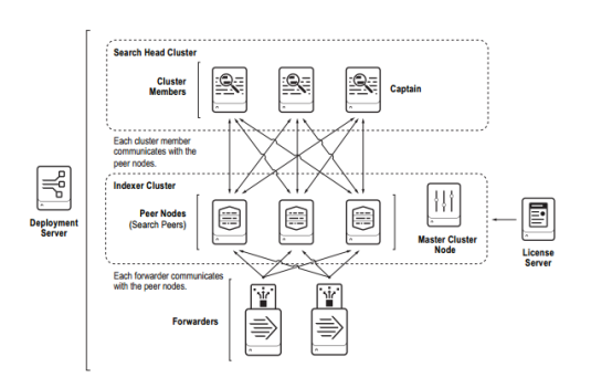 MSaaS Multiple Splunk as a Service