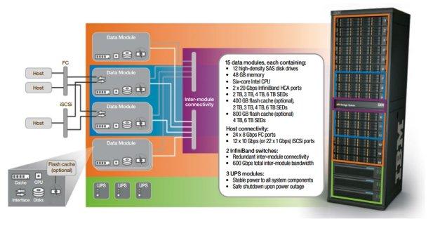 IBM XIV Storage