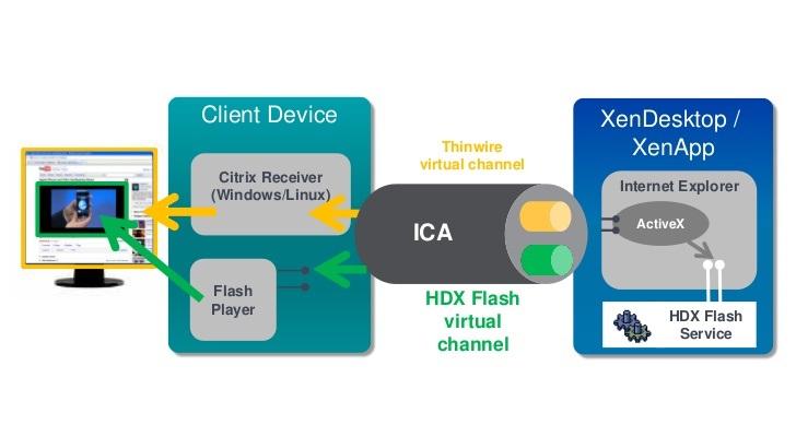 HDX - دسکتاپ مجازی