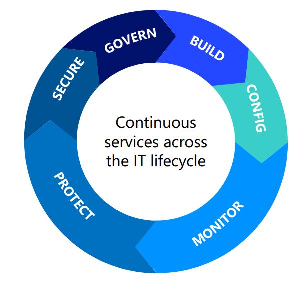 خودکارسازی و کنترل - OMS مایکروسافت