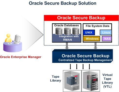 معرفی قابلیتها و ویژگیهای Oracle Secure Backup 12.1