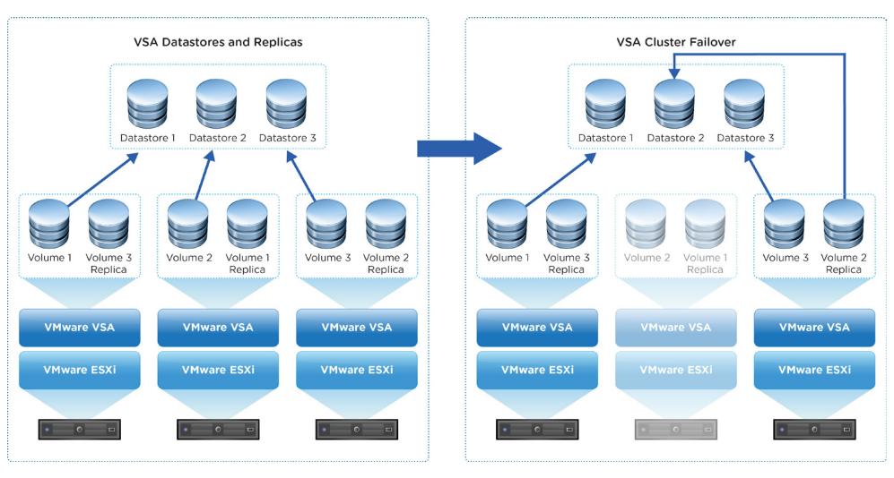 VMware vSphere Storage Appliance - vsa