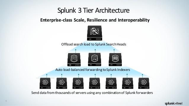 مفهوم Multiple Splunk as a Service  یا به اختصار MSaaS – قسمت سوم (پایانی)