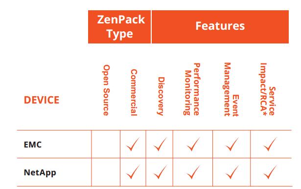 zenoss-zenpacks-storage-systems-02