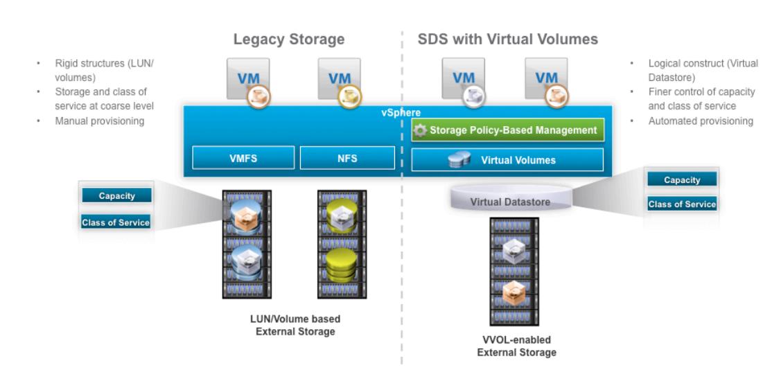 Virtual Volume چیست