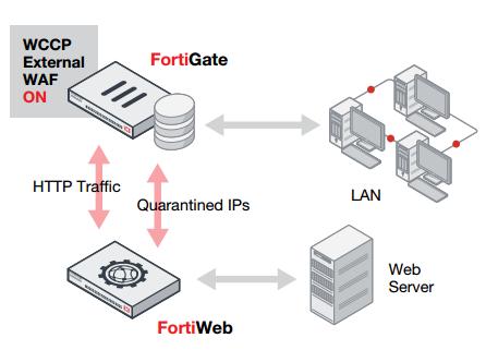 Fortiweb - WAFچیست
