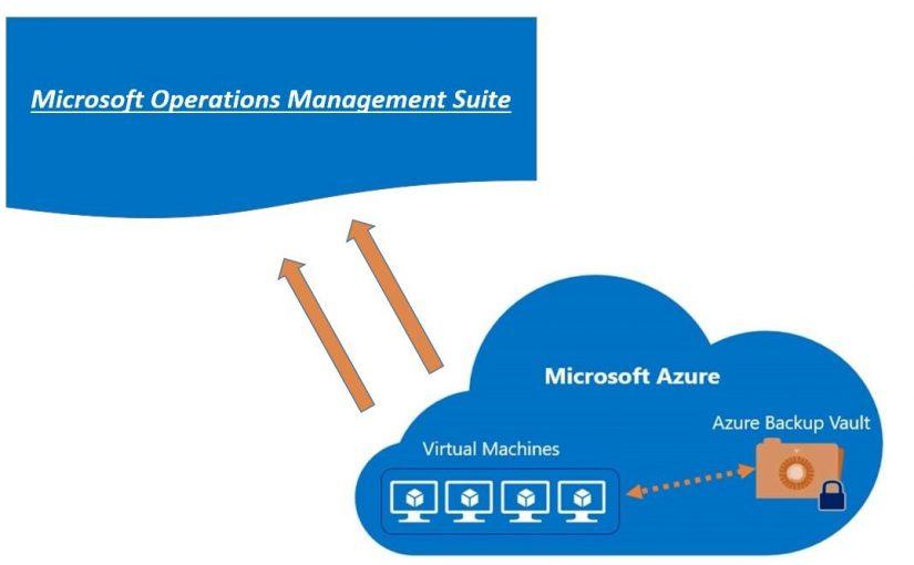 بررسی امکانات و قابلیتهای Operation Management Suite Backup