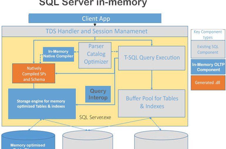 مفهوم  In-Memory در SQL Server  چیست؟ – قسمت دوم (پایانی)