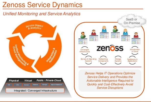 بررسی Zenoss Service Dynamics و قابلیتهای آن