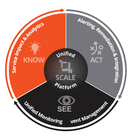 Zenoss Service Dynamics