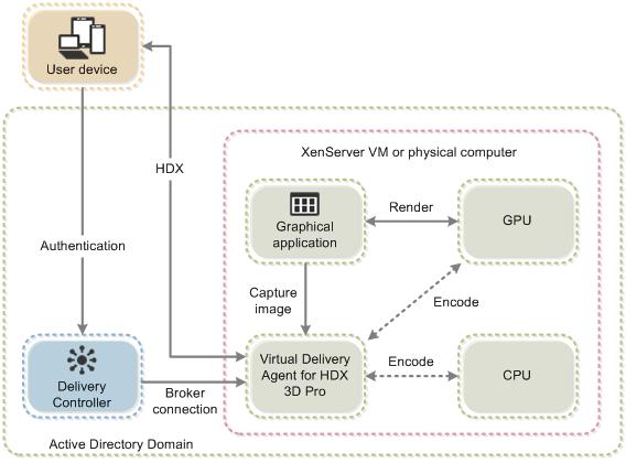 بهینهسازی عملکرد برنامه و دسکتاپ مجازی با تکنولوژی HDX – قسمت سوم (پایانی)