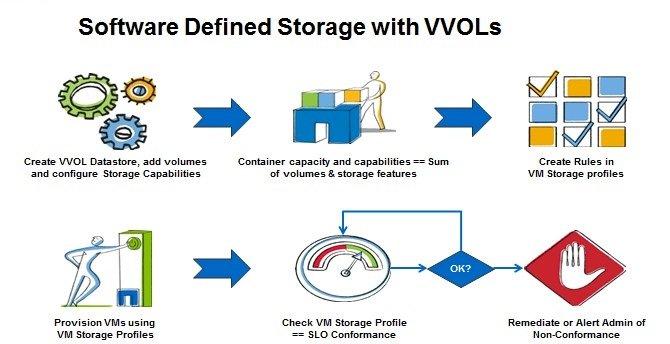 بررسی VMware vSphere Virtual Volumes یا VVOLs – قسمت دوم (پایانی)