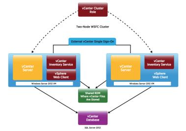 VMware vCenter Server High Availability - VCHA