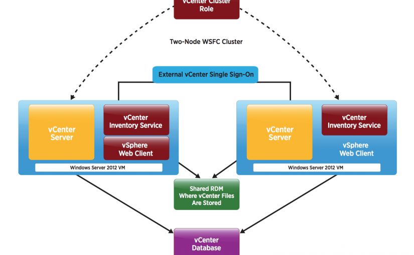 معرفی VMware vCenter Server High Availability – قسمت دوم (پایانی)