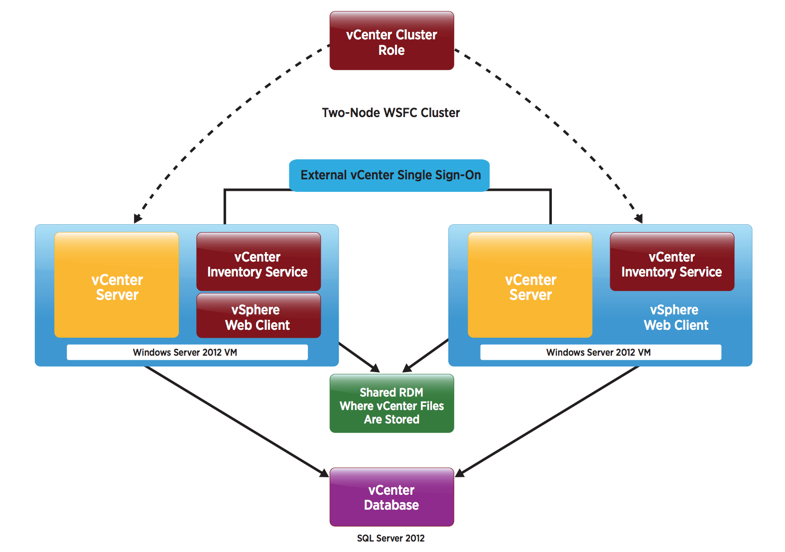 VMware vCenter Server High Availability - VCHA
