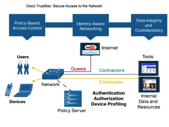 Cisco TrustSec
