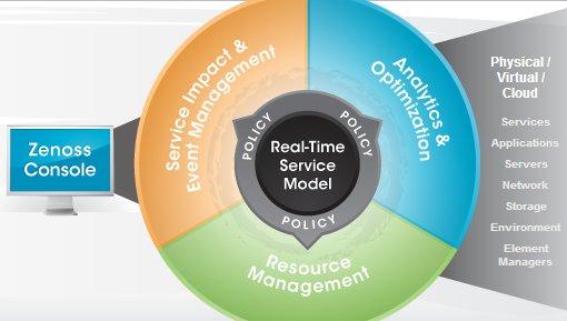 مدیریت رویدادها با استفاده از Zenoss Service Dynamics