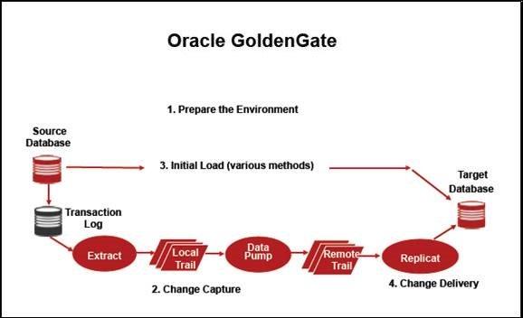 آشنایی با Oracle GoldenGate 12C و قابلیتهای آن – قسمت اول