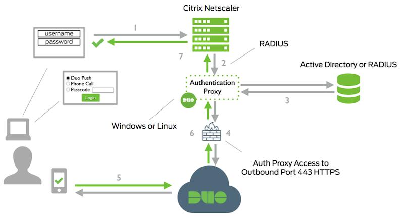 Citrix NetScaler AppFirewall
