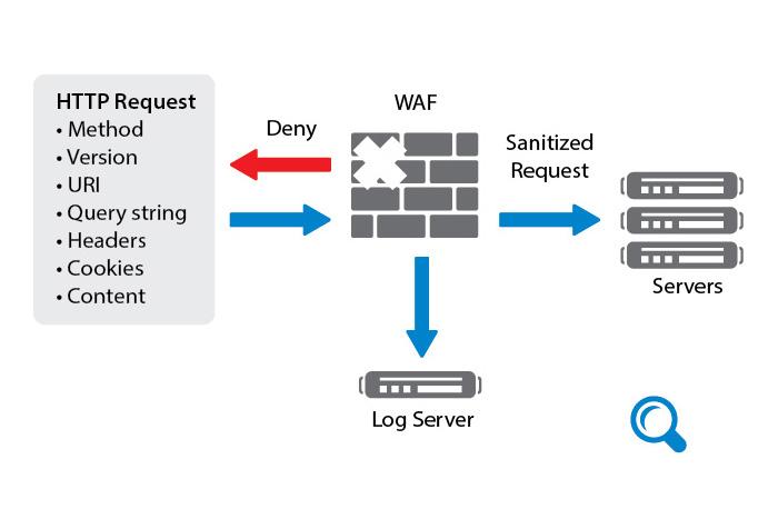 مفهوم WAF و بررسی قابلیت های FortiWeb – قسمت دوم (پایانی)