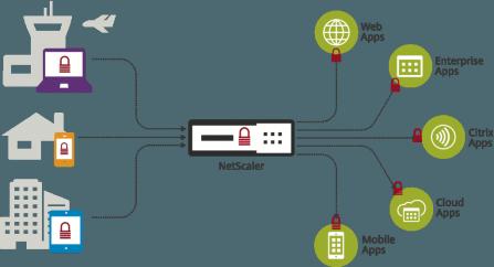 NetScaler - Unified Gateway