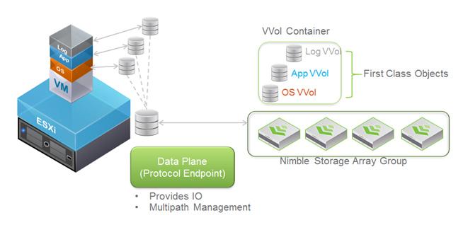 مقایسه معماری VVOLs با معماری سنتی ذخیره سازی