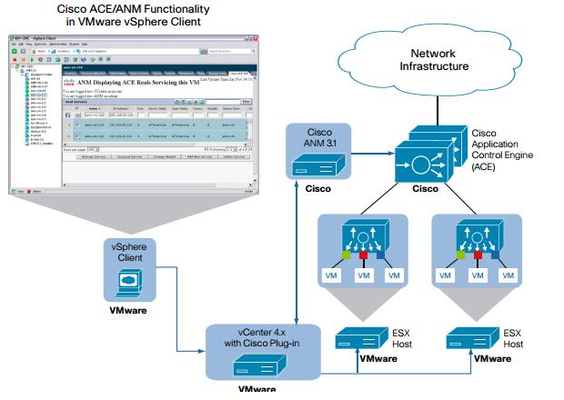 Cisco Application Control Engine Cisco ACE