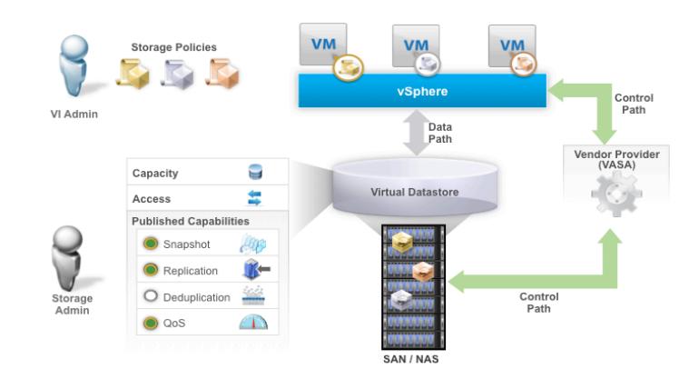VMware vSphere Virtual Volumes یا VVOLs