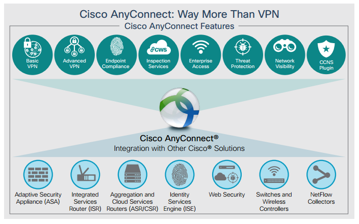 معرفی Cisco AnyConnect Secure Mobility Client و کاربردهای آن