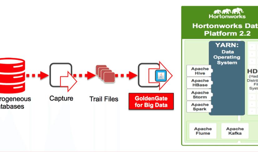 کاربرد Oracle GoldenGate برای Big Data