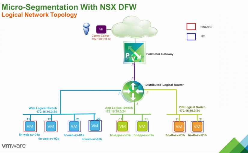 بررسی تکنولوژی Micro-Segmentation در NSX