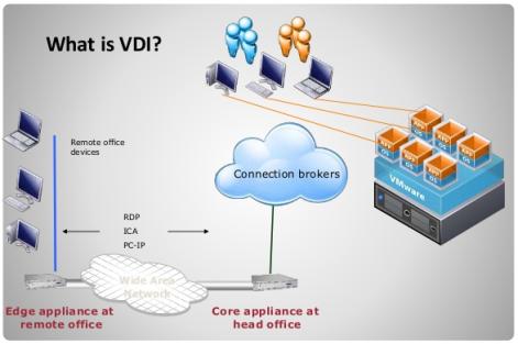 دسکتاپ مجازی - بهترین راهکارهای پیادهسازی (Virtual Desktop Infrastructure (VDI