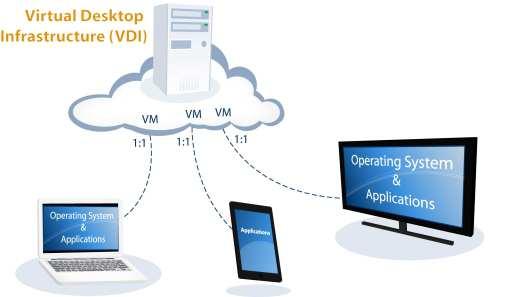 بهترین راهکارهای پیادهسازی (Virtual Desktop Infrastructure (VDI