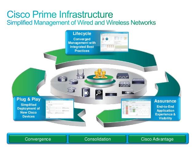 سادهسازی مدیریت شبکه با Cisco Prime Infrastructure
