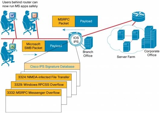 مزایای استفاده از Cisco IOS IPS